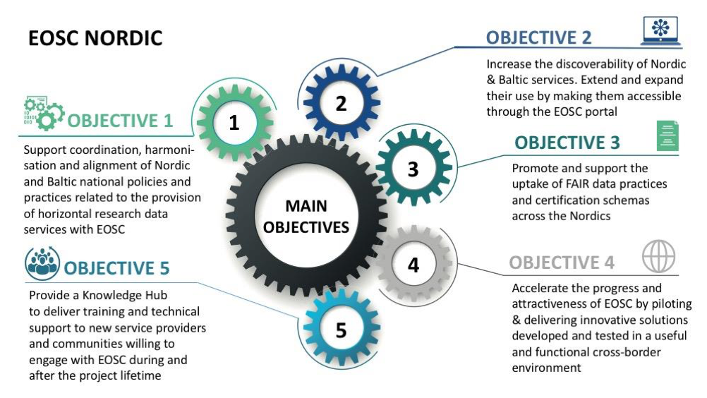To better understand the objectives of the project.